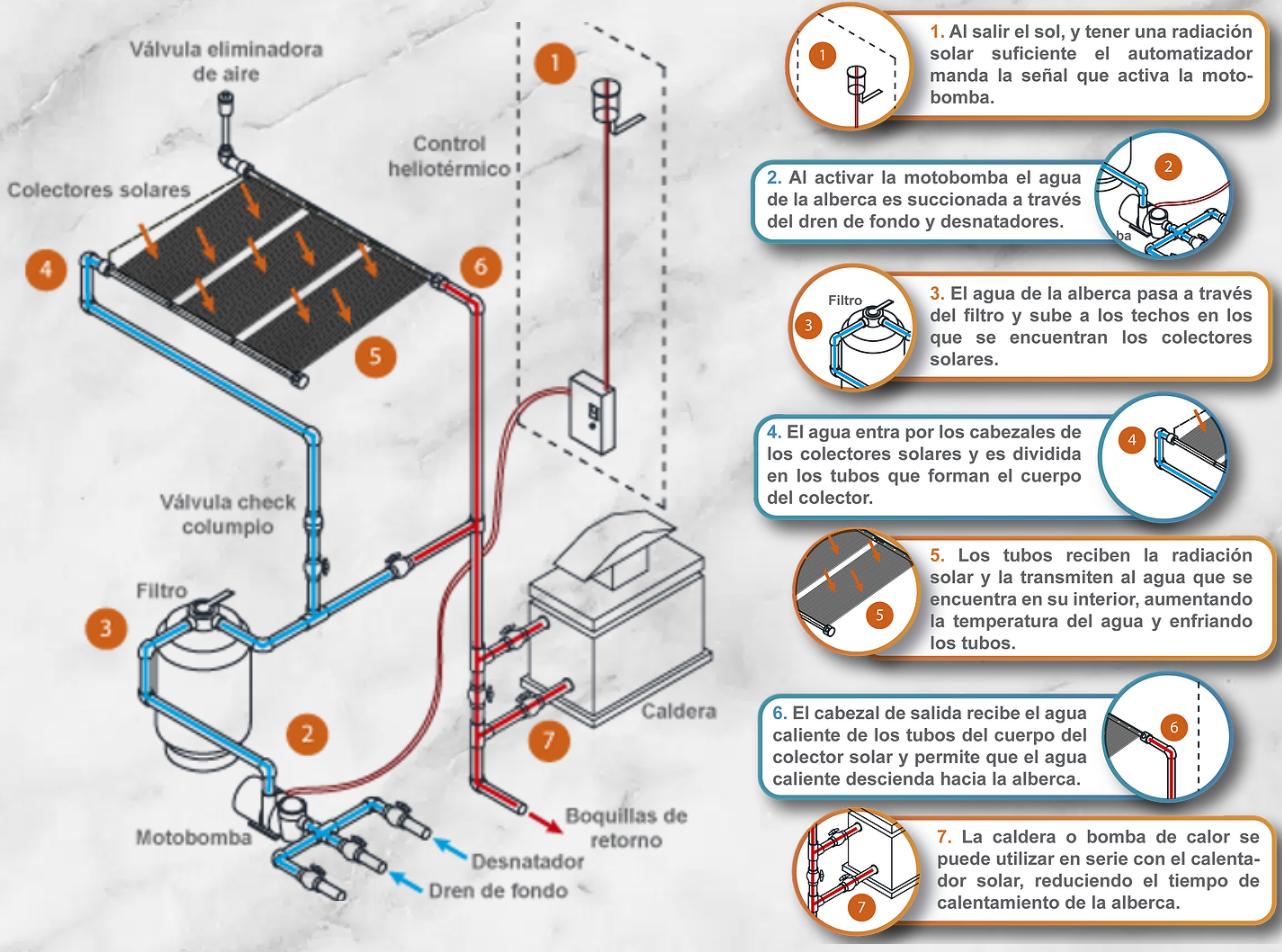 Funcionamiento de un calentador solar -USOL